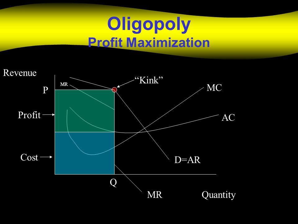 Oligopoly Profit Maximization