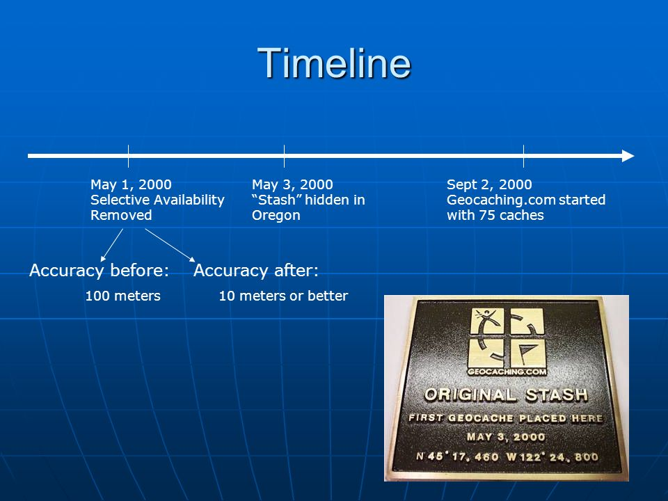 Timeline Accuracy before: Accuracy after: May 1, 2000
