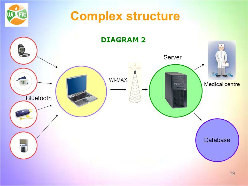 Complex structure DIAGRAM 2 Server Bluetooth Database Medical centre