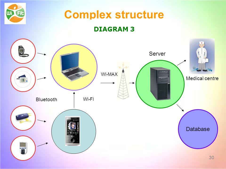 Complex structure DIAGRAM 3 Server Database Medical centre Bluetooth