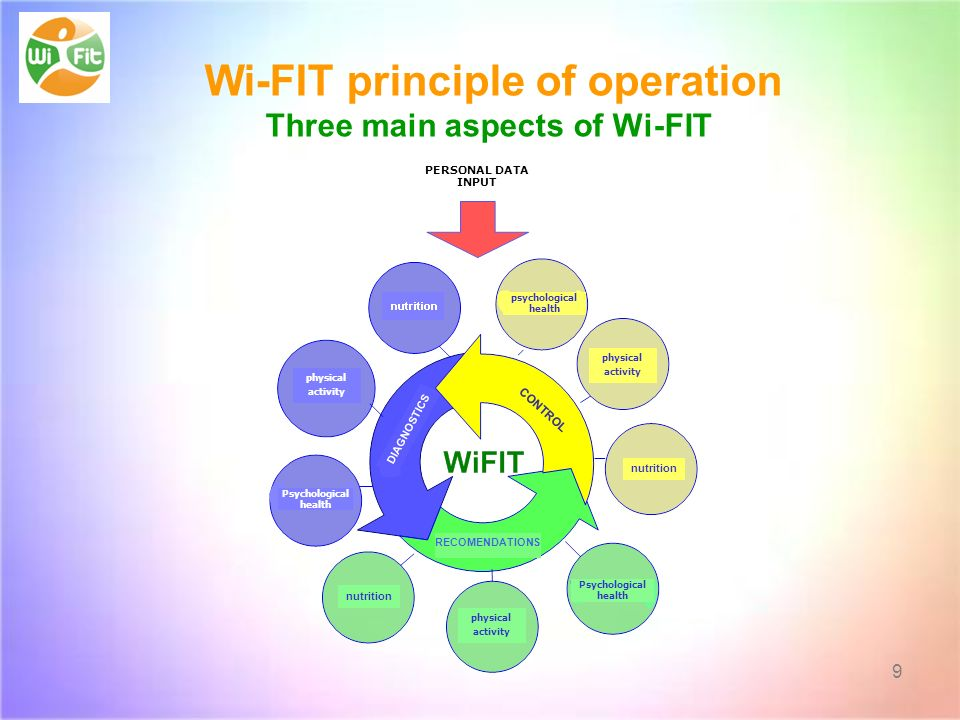 Wi-FIT principle of operation Three main aspects of Wi-FIT