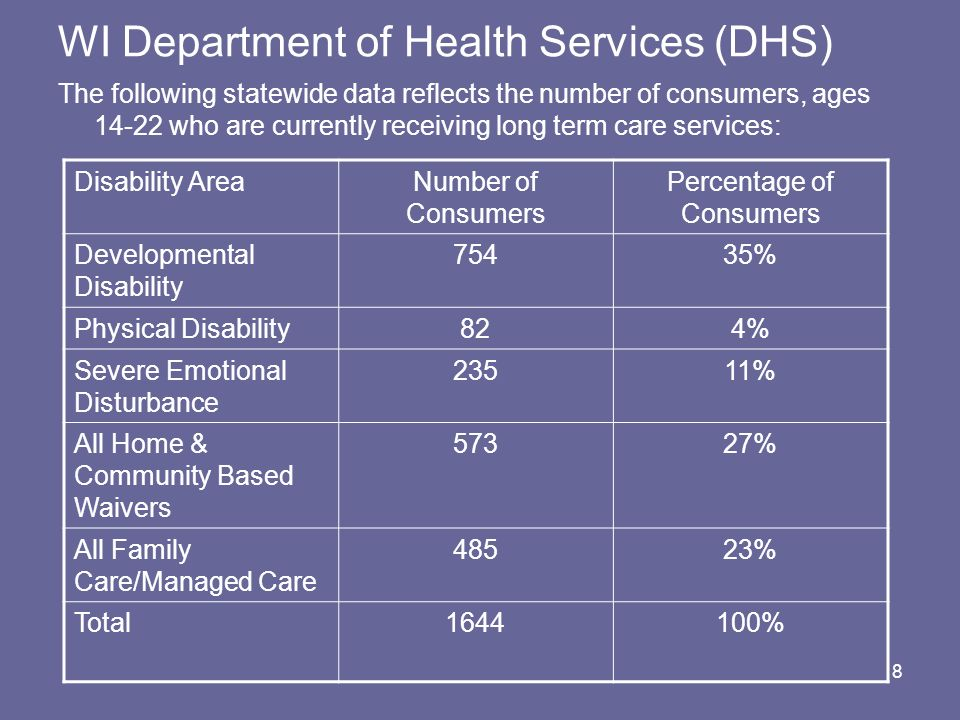 WI Department of Health Services (DHS)