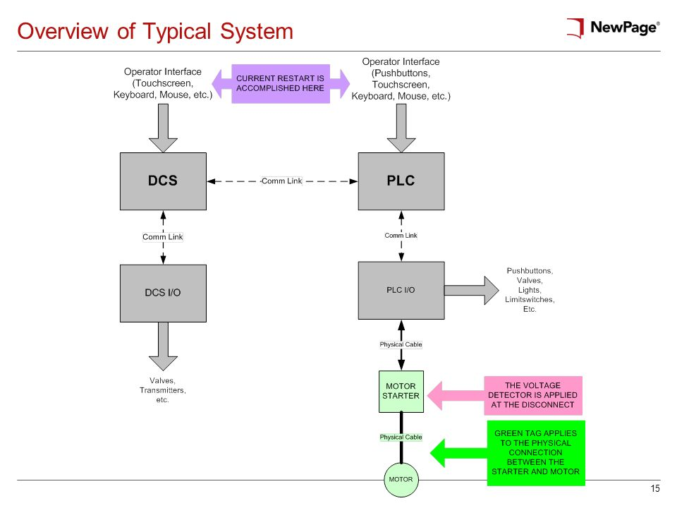 Overview of Typical System
