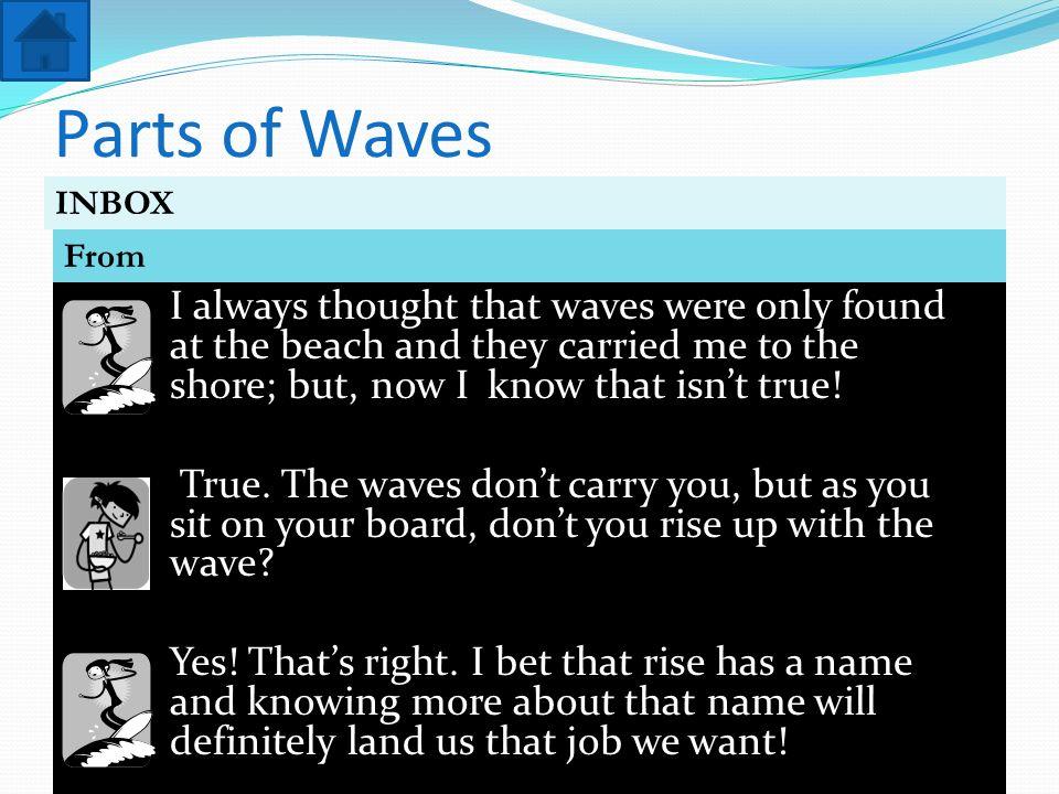 Parts of WavesINBOX.