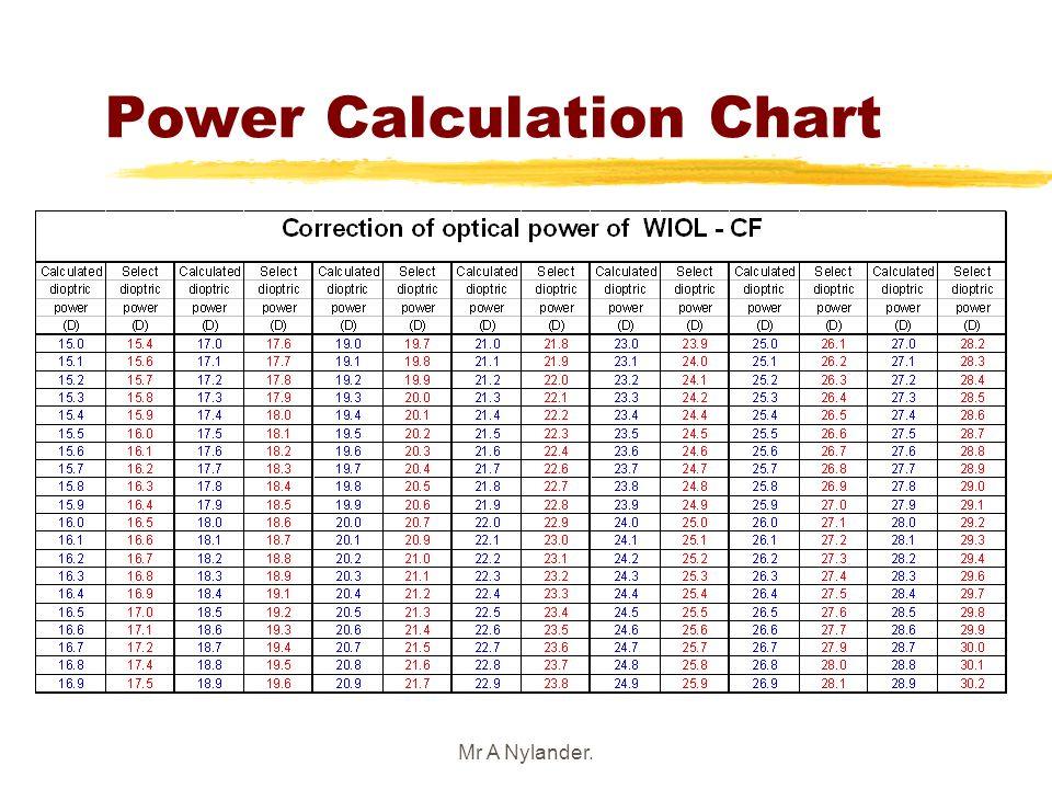 Power Calculation Chart