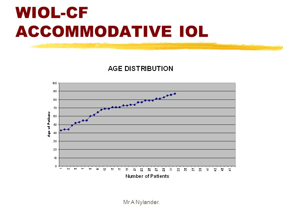 WIOL-CF ACCOMMODATIVE IOL