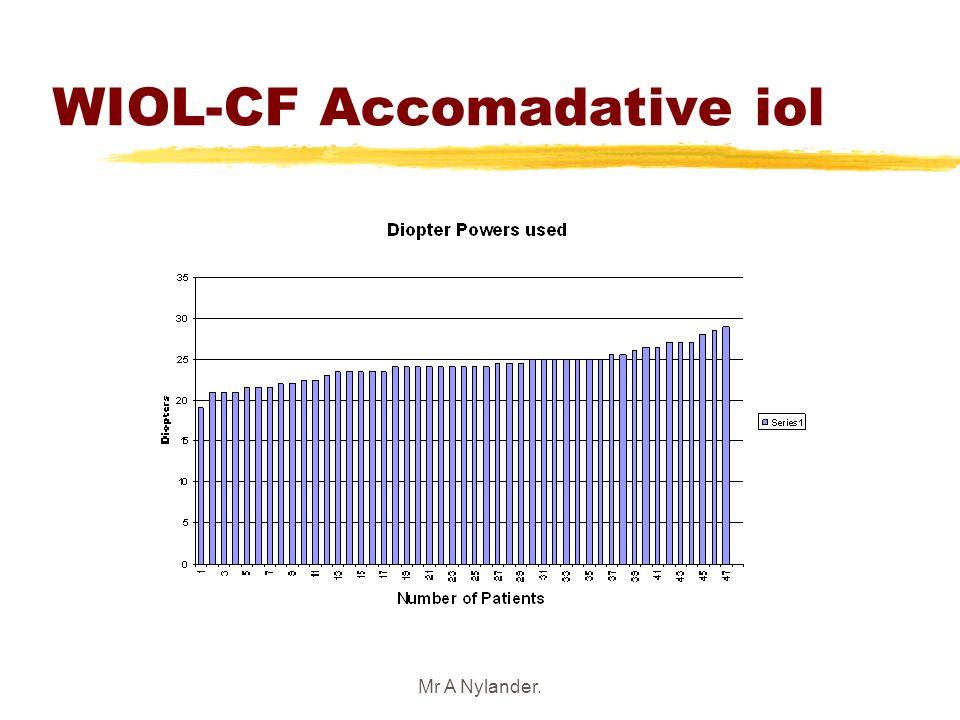 WIOL-CF Accomadative iol