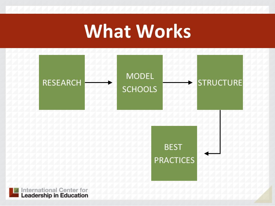 What Works RESEARCH MODEL SCHOOLS STRUCTURE BEST PRACTICES