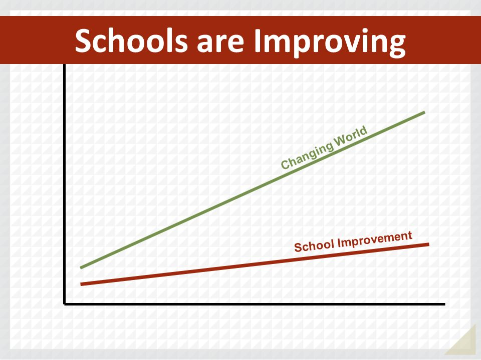 Schools are Improving Changing World School Improvement