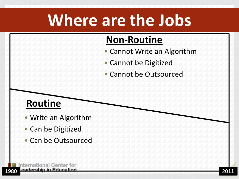 Where are the Jobs Non-Routine Routine Cannot Write an Algorithm