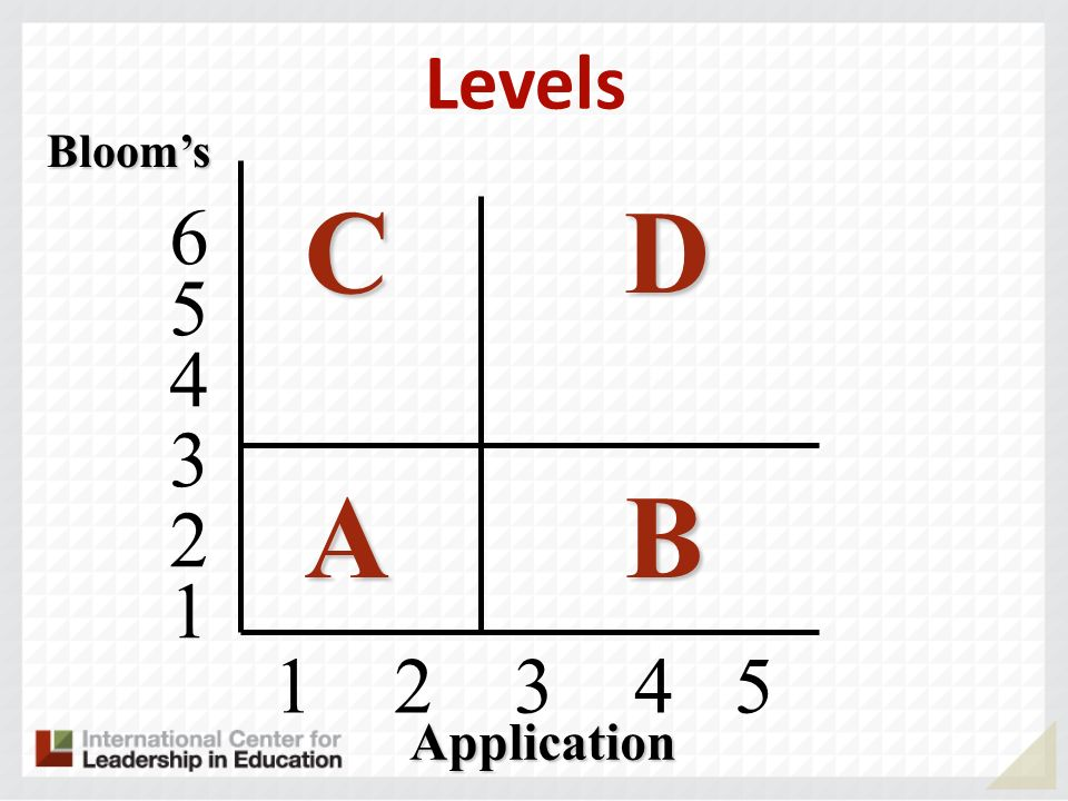 Levels Bloom's C D A B 4 5 6 3 2 1 Application 1 2 3 4 5
