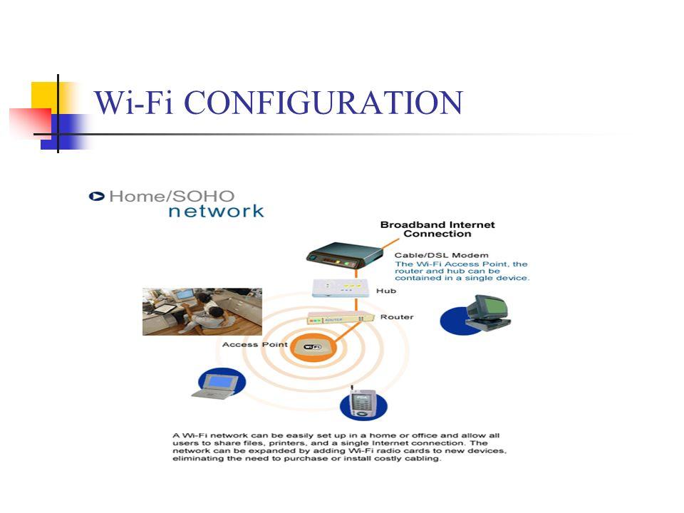 Wi-Fi CONFIGURATION