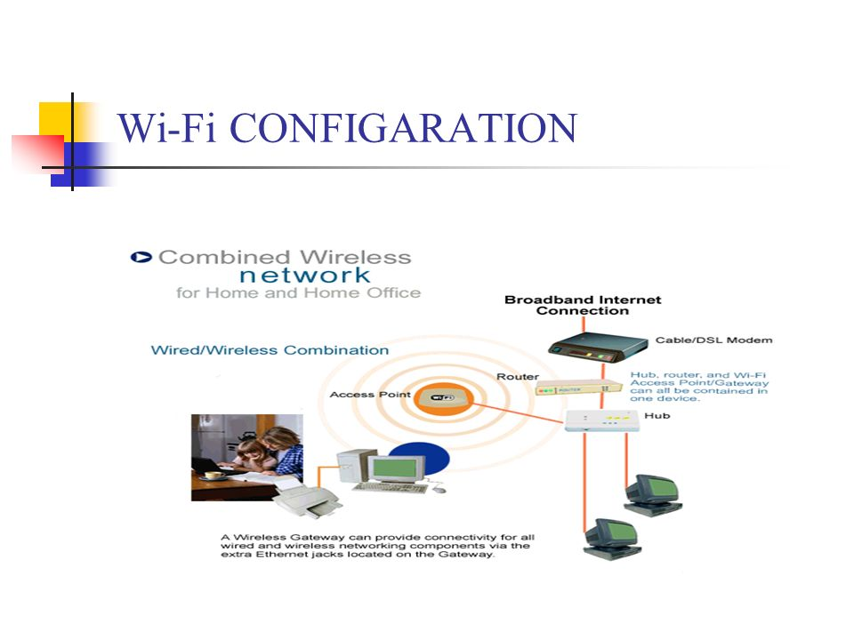 Wi-Fi CONFIGARATION