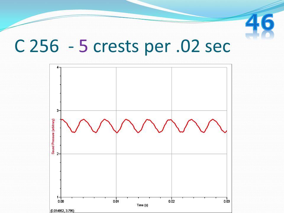 46 C 256 - 5 crests per .02 sec