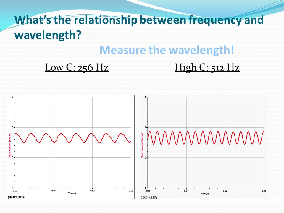 What's the relationship between frequency and wavelength
