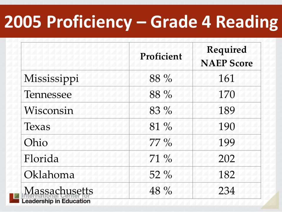 2005 Proficiency – Grade 4 Reading