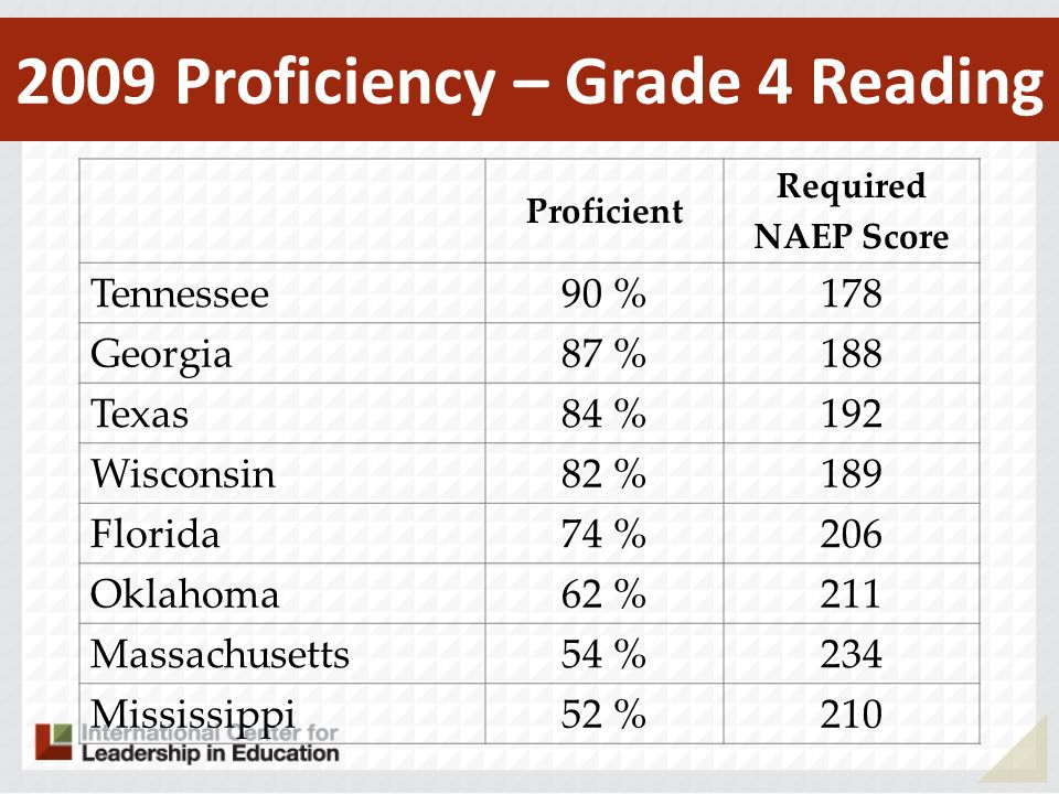 2009 Proficiency – Grade 4 Reading