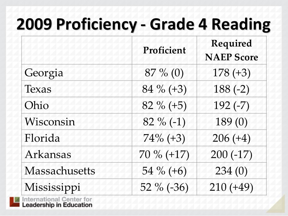 2009 Proficiency - Grade 4 Reading