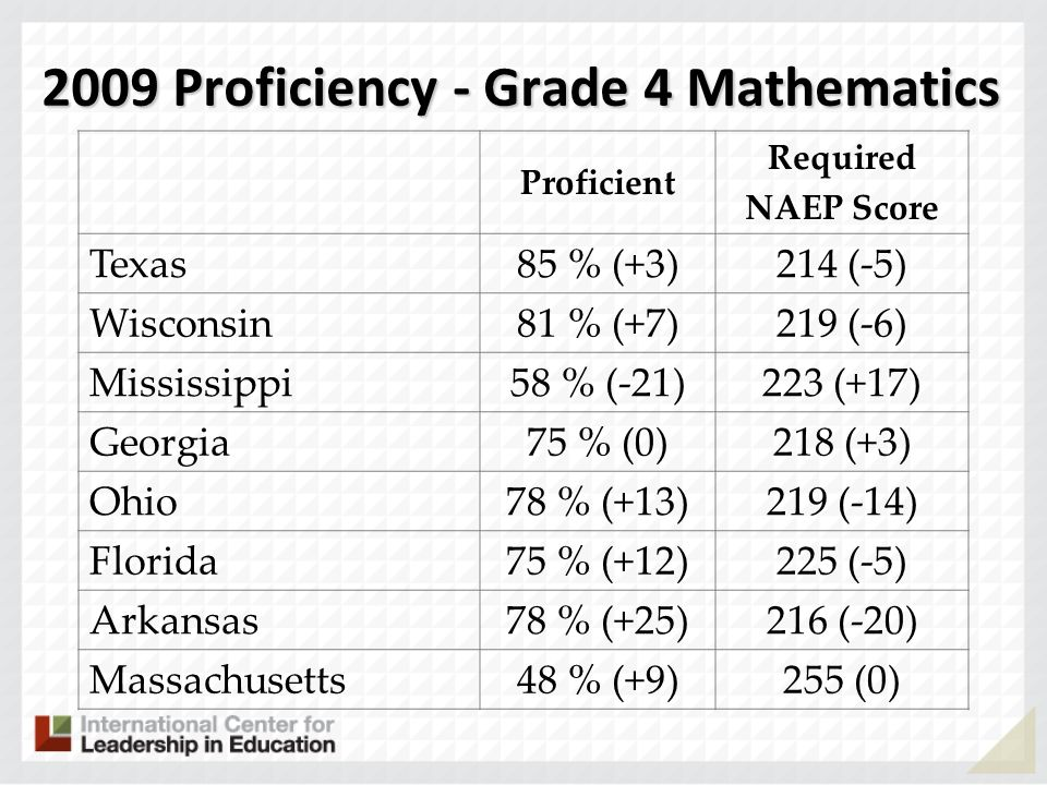 2009 Proficiency - Grade 4 Mathematics