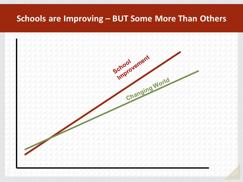 Schools are Improving – BUT Some More Than Others