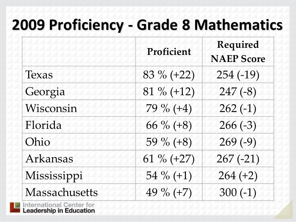 2009 Proficiency - Grade 8 Mathematics