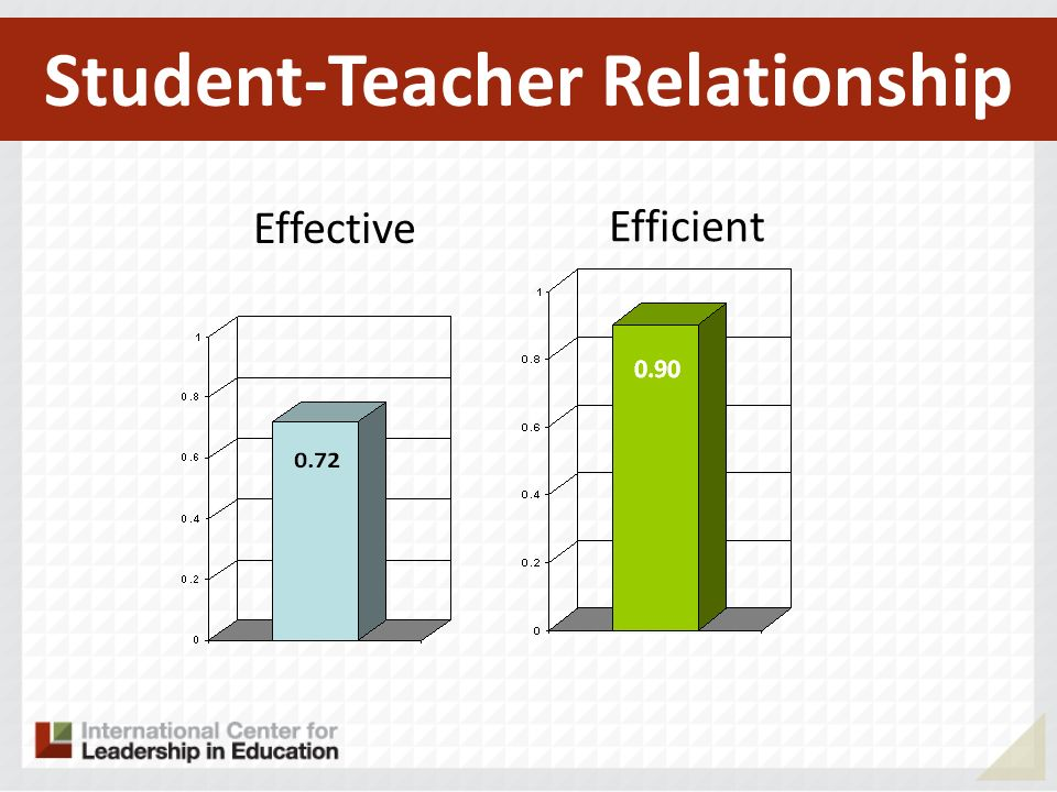 Student-Teacher Relationship