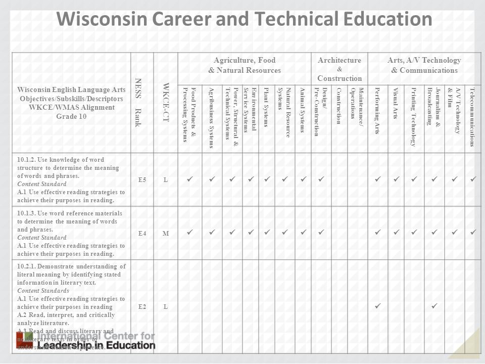 Wisconsin Career and Technical Education