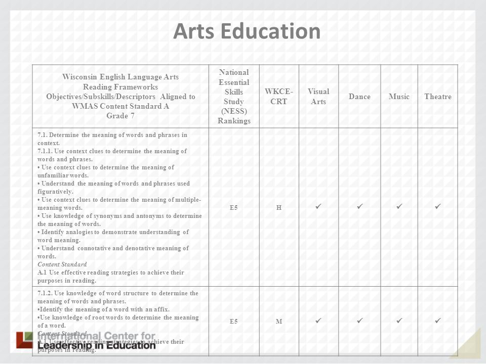 Arts Education Wisconsin English Language Arts