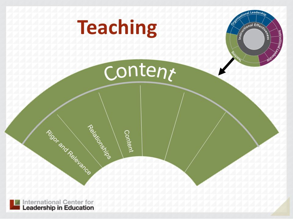 Teaching Content Content Relationships Rigor and Relevance
