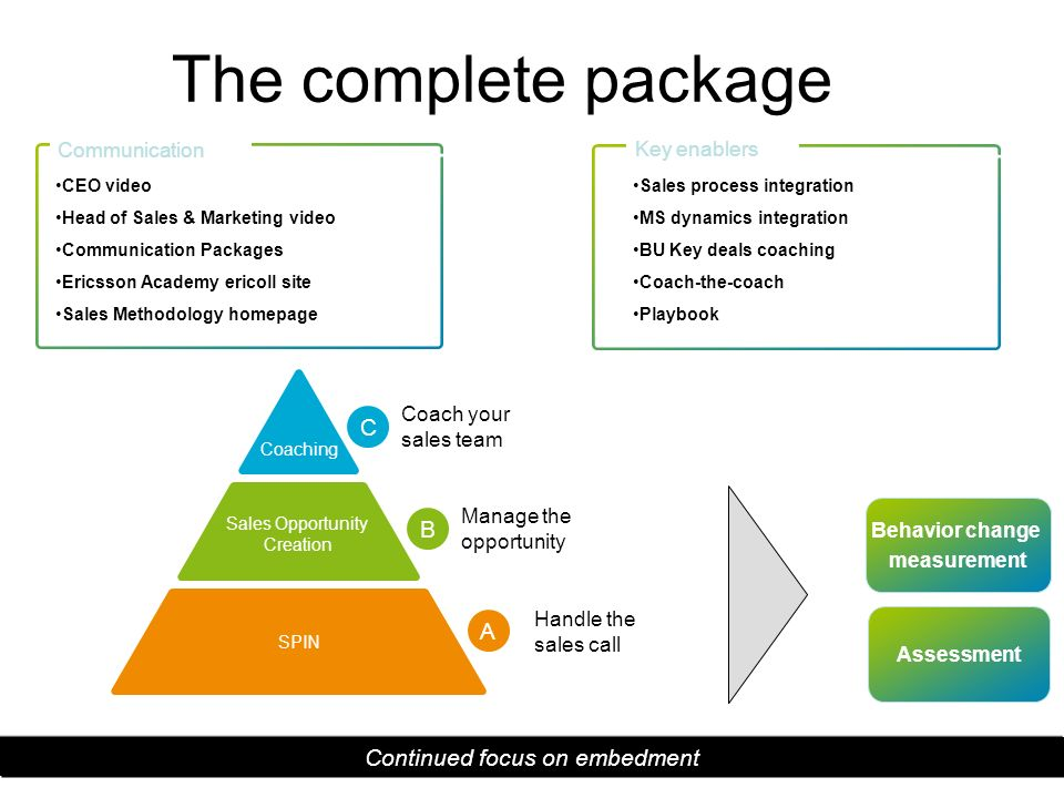 The complete package C B A Continued focus on embedment Communication
