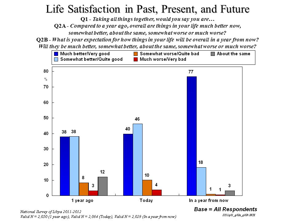 Life Satisfaction in Past, Present, and Future