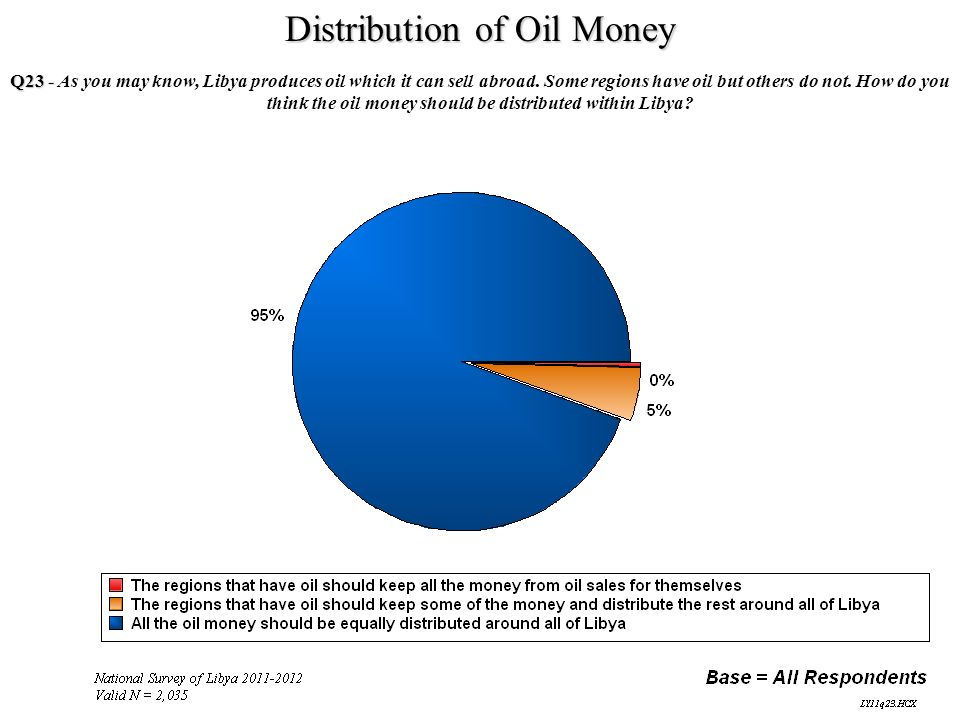 Distribution of Oil Money