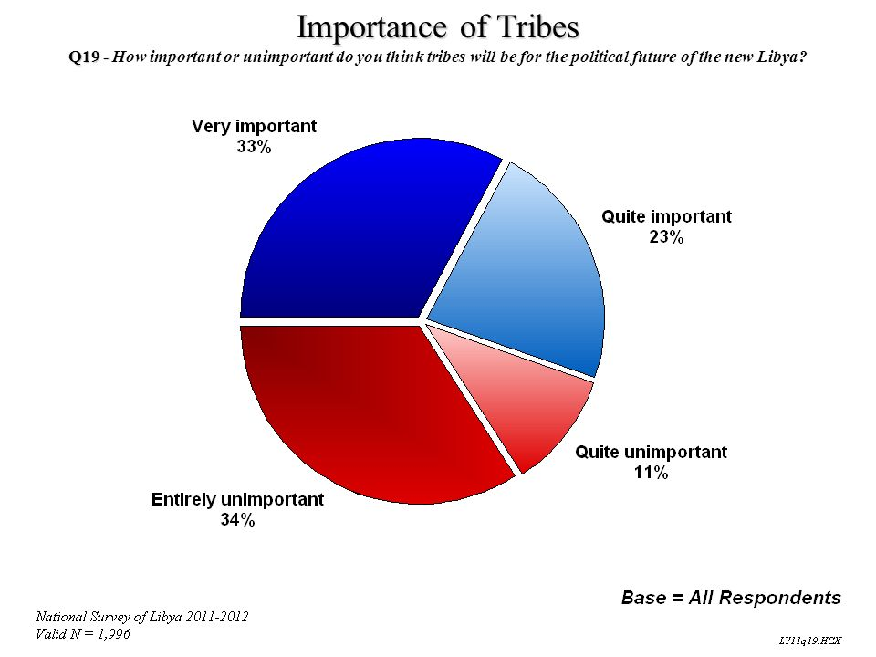Importance of Tribes Q19 - How important or unimportant do you think tribes will be for the political future of the new Libya