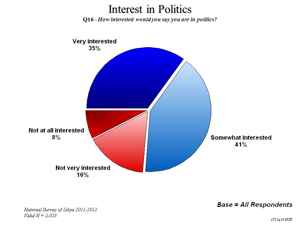 Q16 - How interested would you say you are in politics