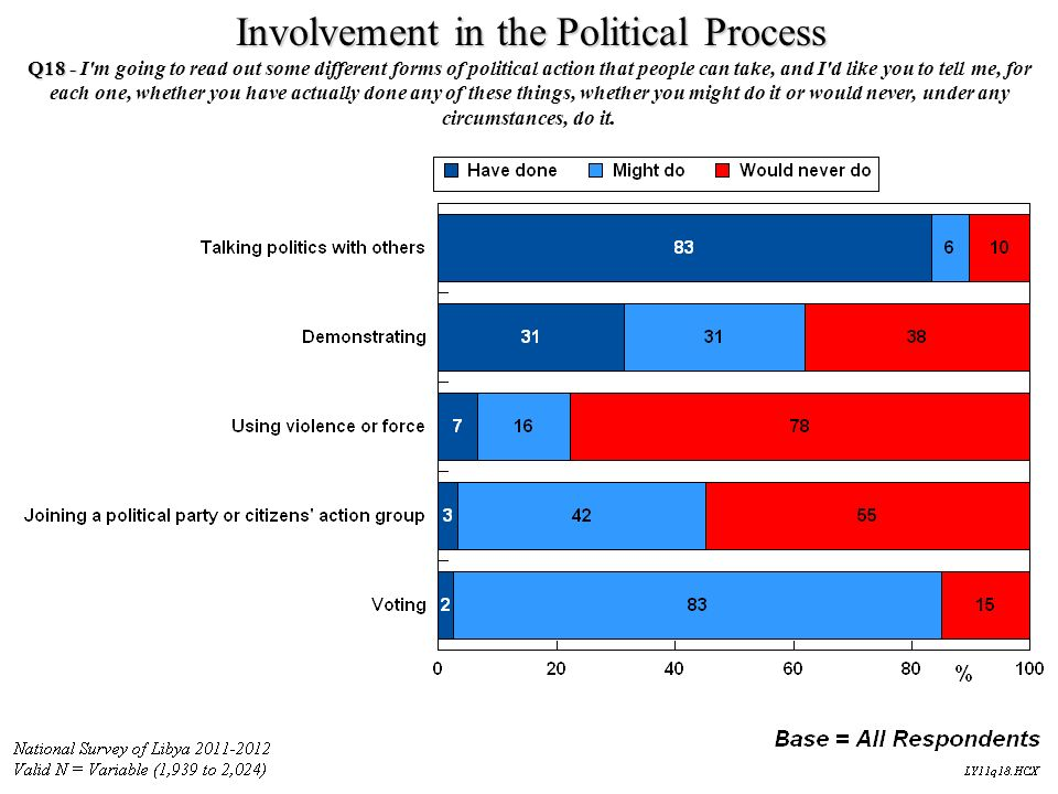 Involvement in the Political Process