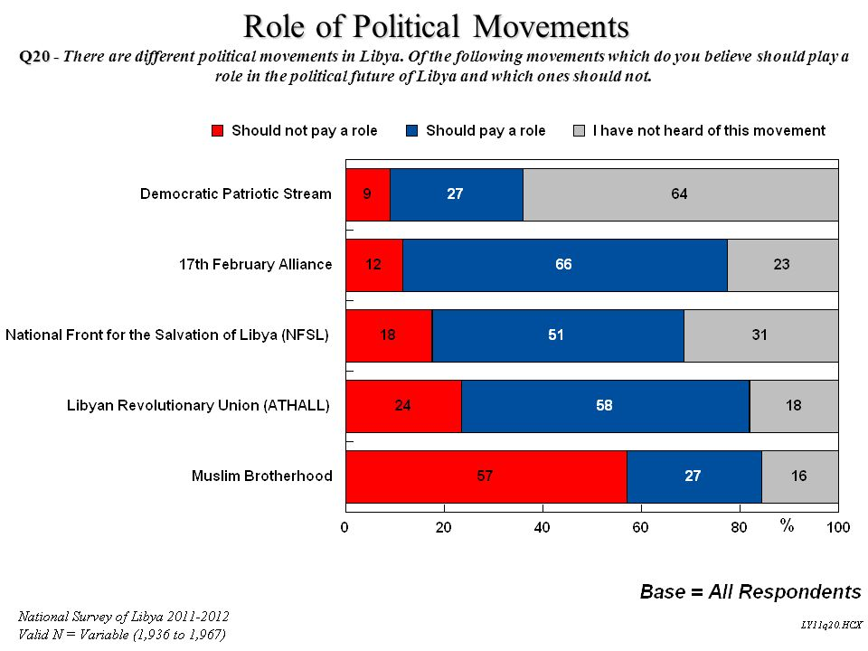 Role of Political Movements