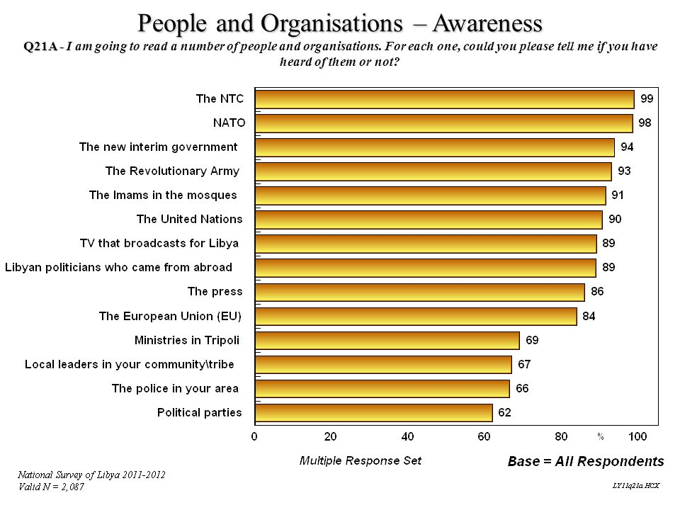 People and Organisations – Awareness