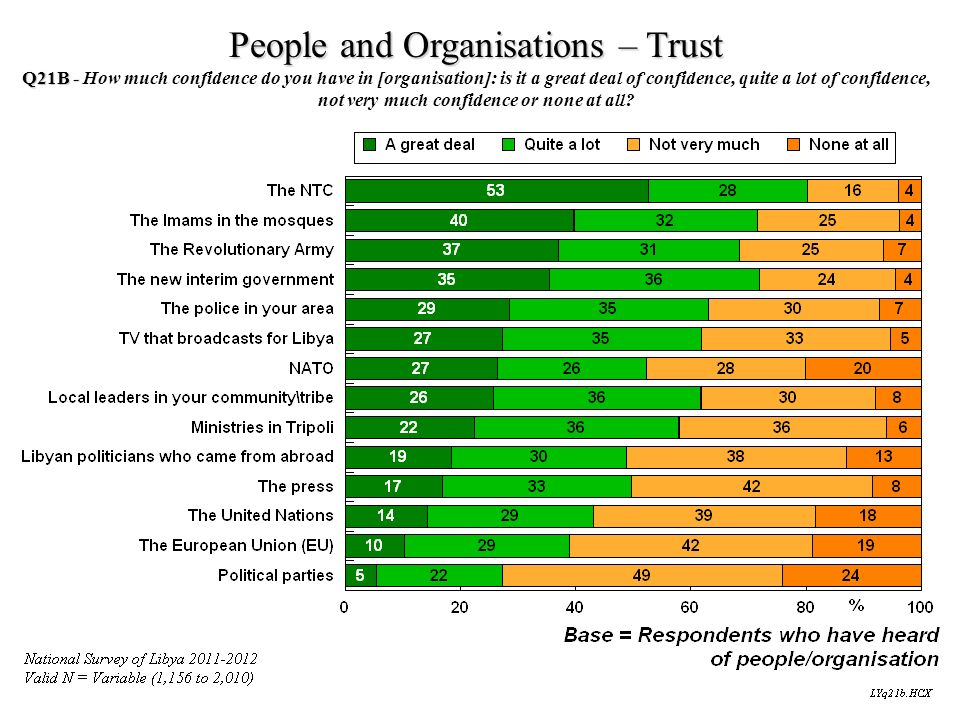 People and Organisations – Trust