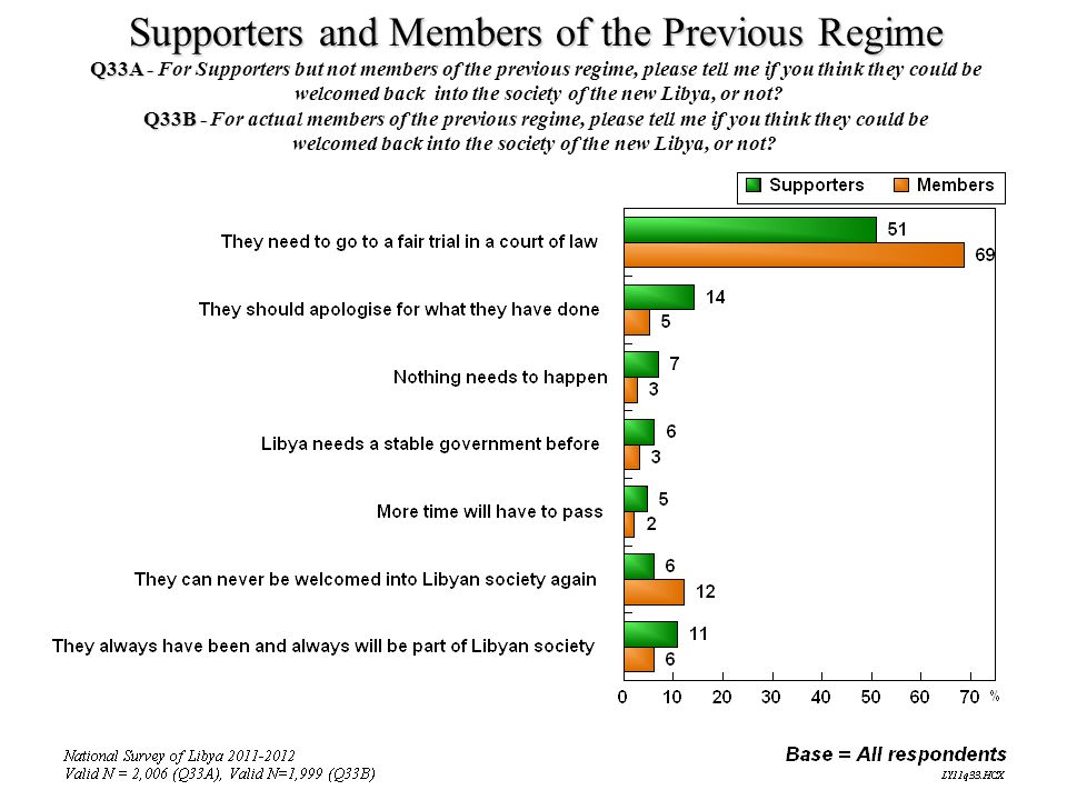 Supporters and Members of the Previous Regime