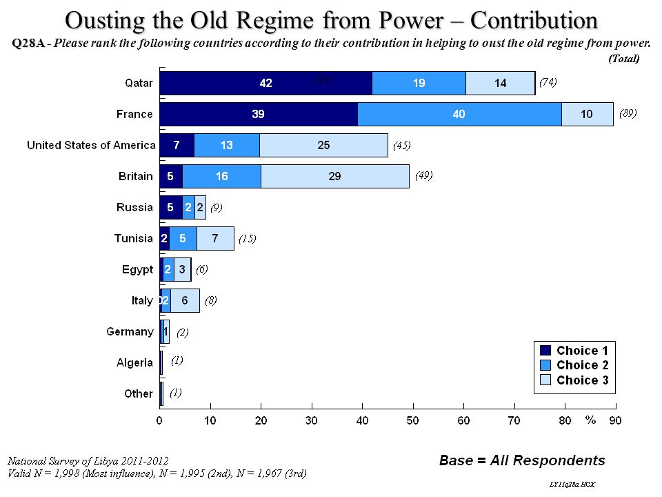 Ousting the Old Regime from Power – Contribution