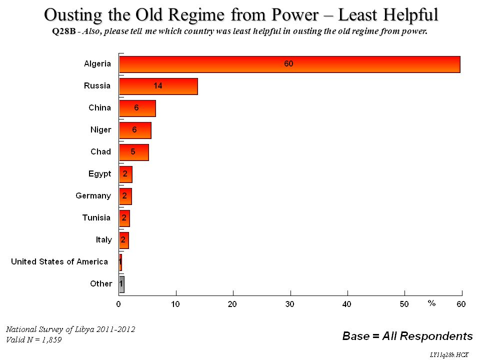 Ousting the Old Regime from Power – Least Helpful