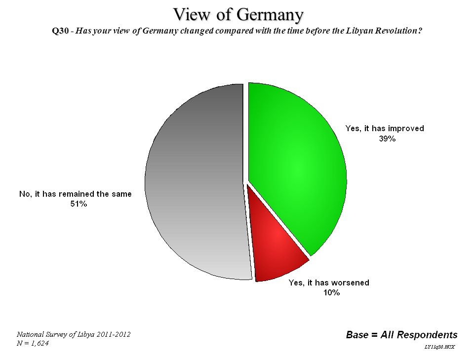 View of Germany Q30 - Has your view of Germany changed compared with the time before the Libyan Revolution