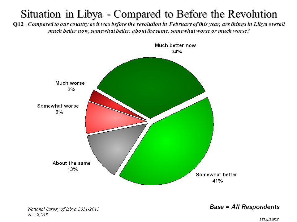 Situation in Libya - Compared to Before the Revolution