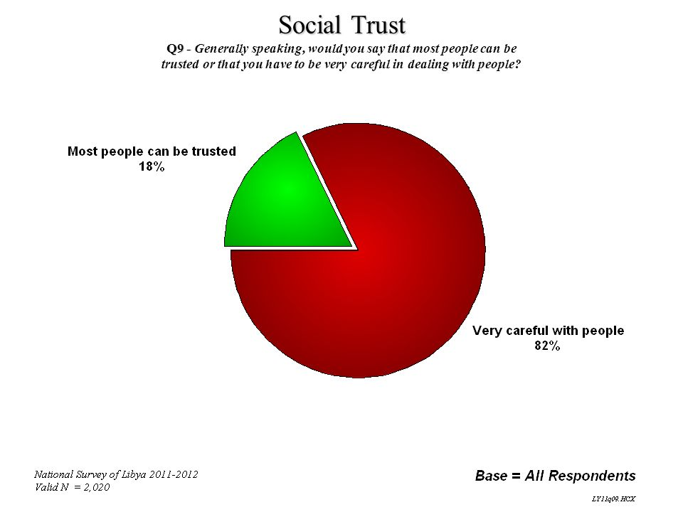 Social Trust Q9 - Generally speaking, would you say that most people can be.