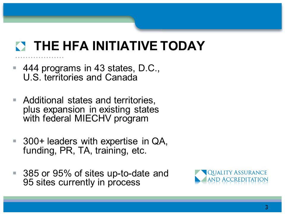 THE HFA INITIATIVE TODAY