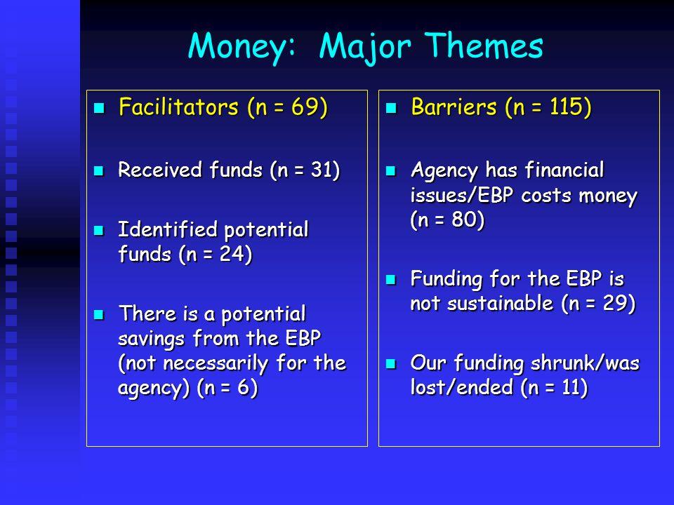 Money: Major Themes Facilitators (n = 69) Barriers (n = 115)