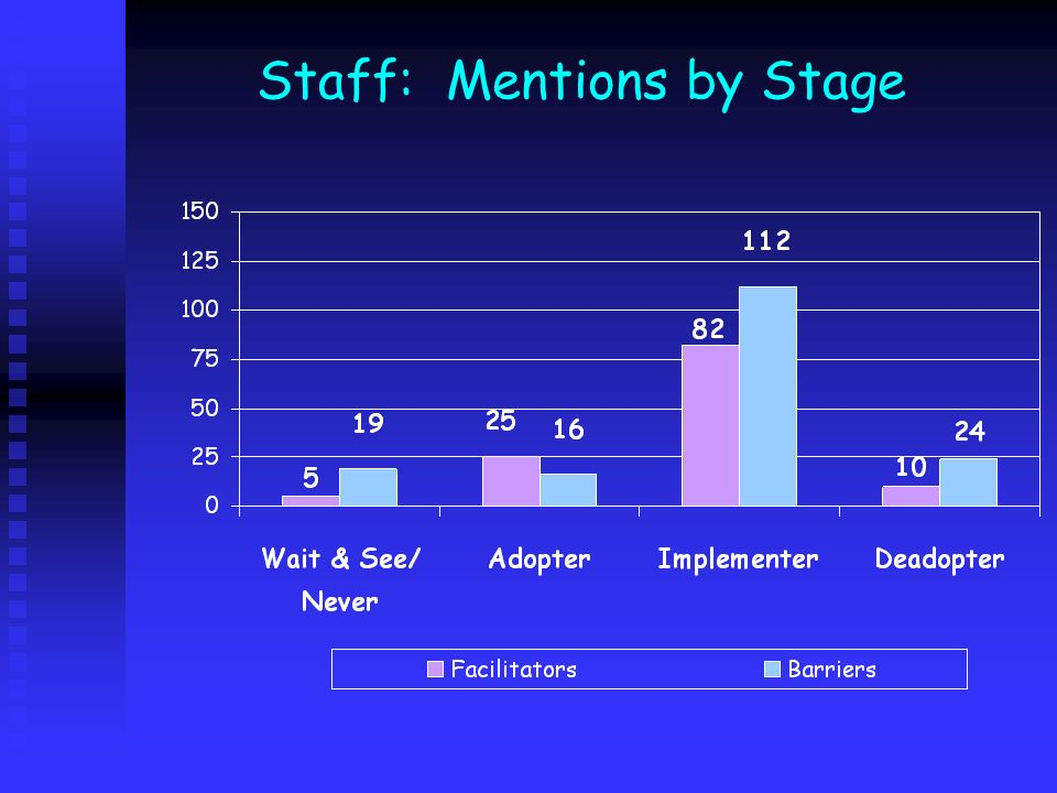 Staff: Mentions by Stage