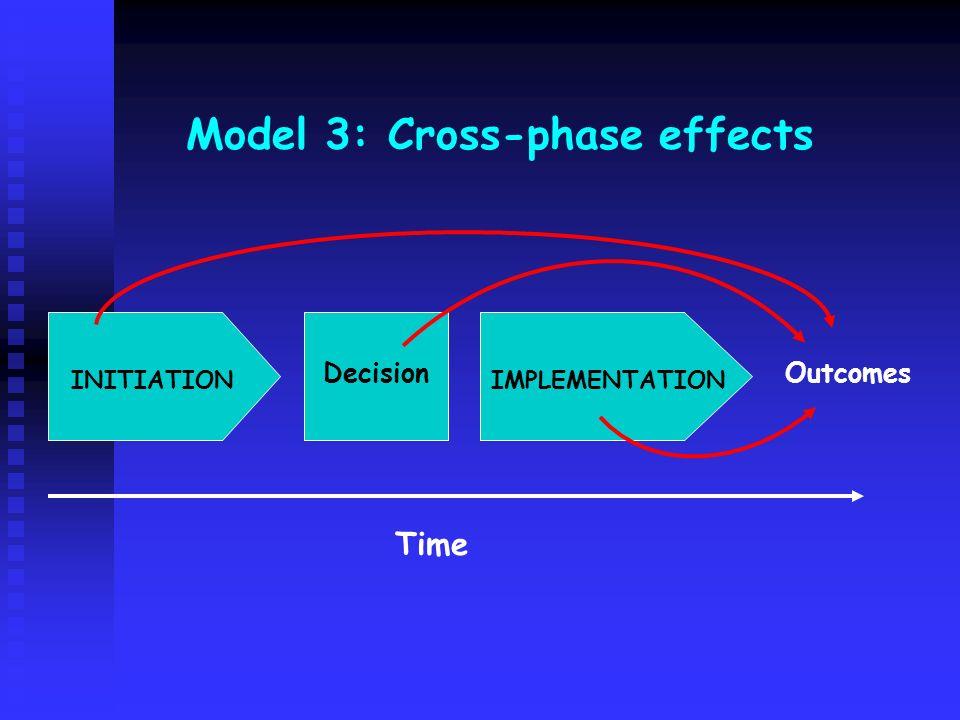 Model 3: Cross-phase effects