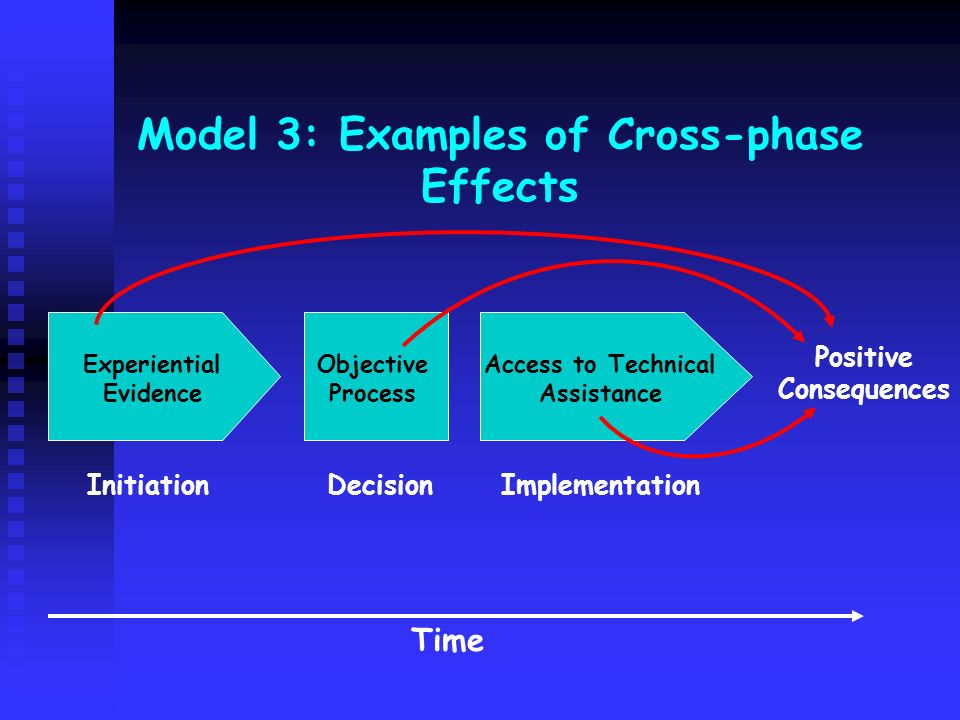 Model 3: Examples of Cross-phase Effects