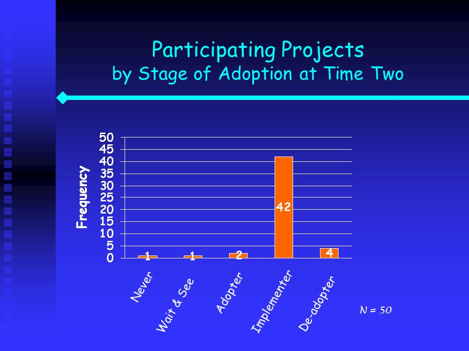 Participating Projects by Stage of Adoption at Time Two
